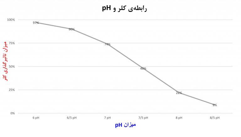 رابطه کلر و PH