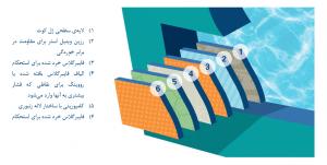 کاسه ی استخر فایبرگلاس، شامل شش لایۀ مختلف از رزین و فایبرگلاس