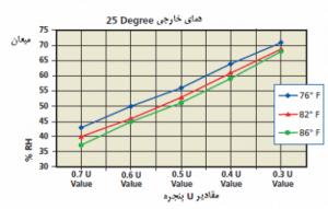 نمودار در صد رطوبت نسبی استخر در 25 درجه فارنهایت